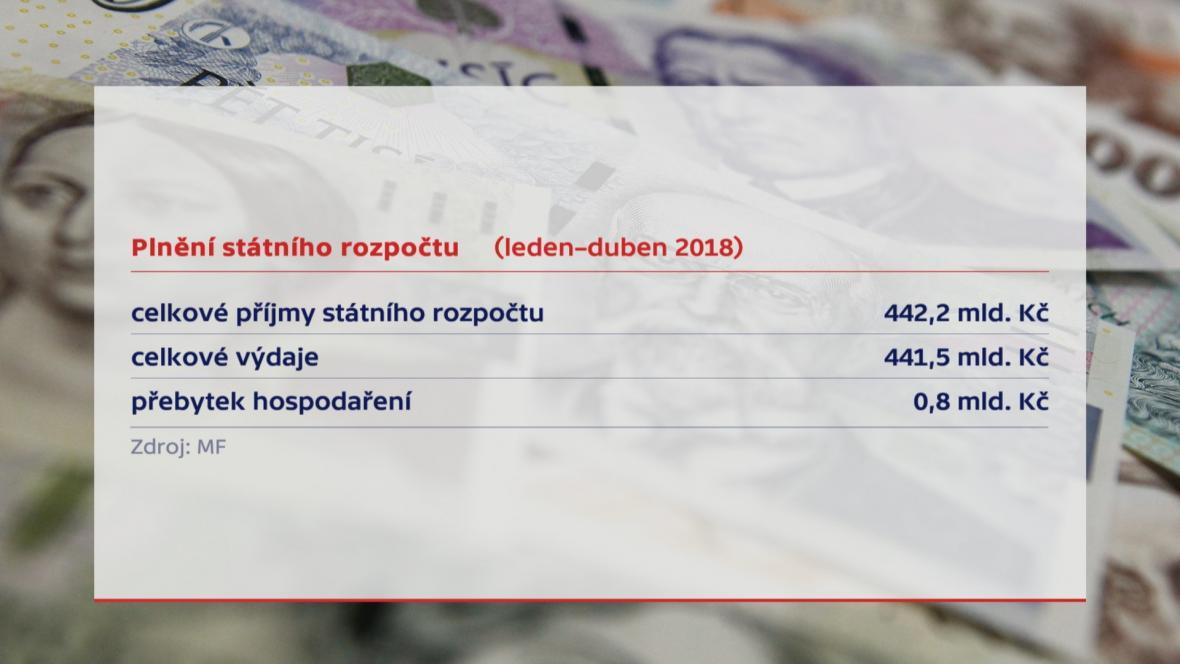 Přebytek státního rozpočtu (duben 2018)