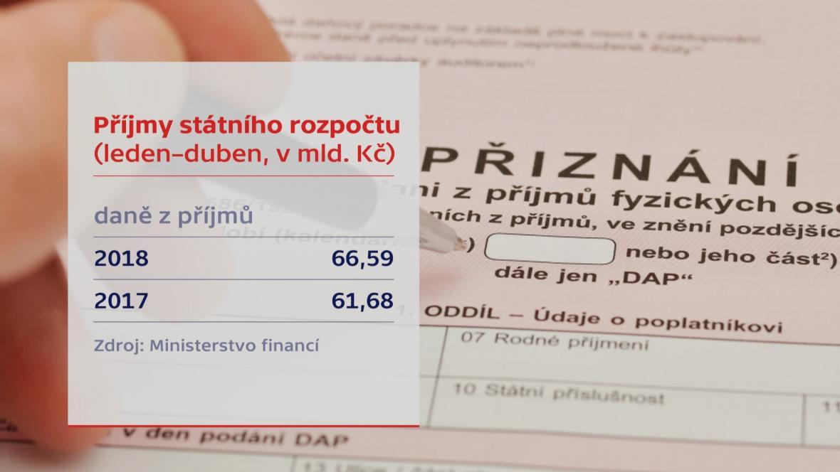 Příjmy státního rozpočtu - daně z příjmů