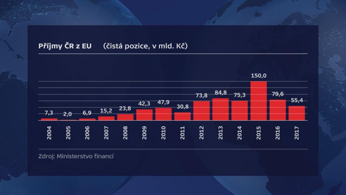 Příjmy ČR z Evropské unie