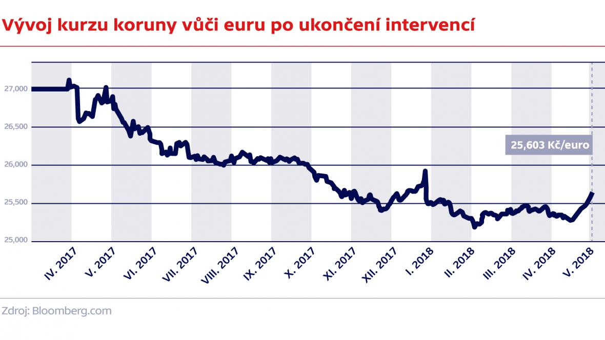 Vývoj kurzu koruny vůči euru po ukončení intervencí