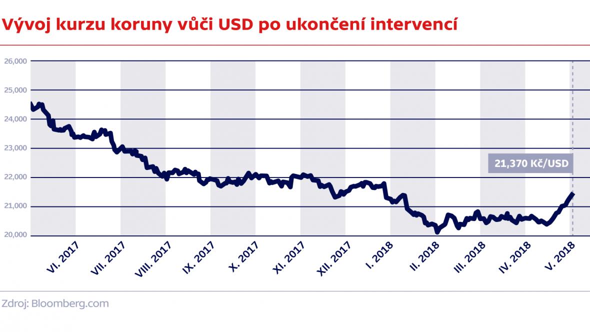 Vývoj kurzu koruny vůči USD po ukončení intervencí