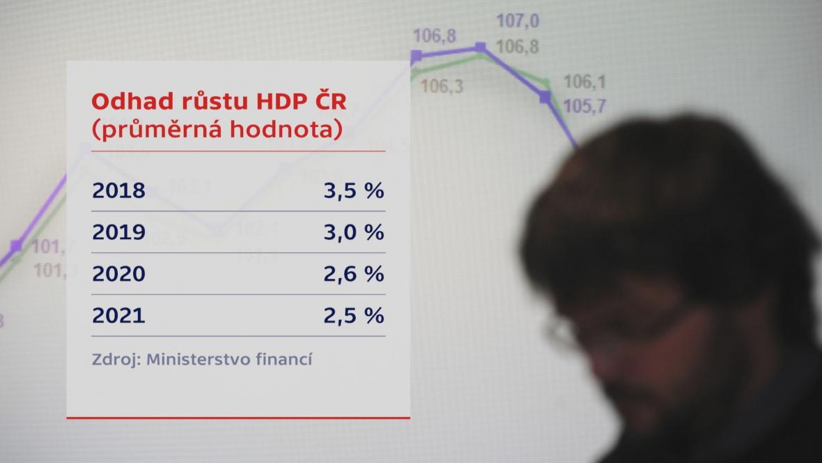 Odhad růstu HDP