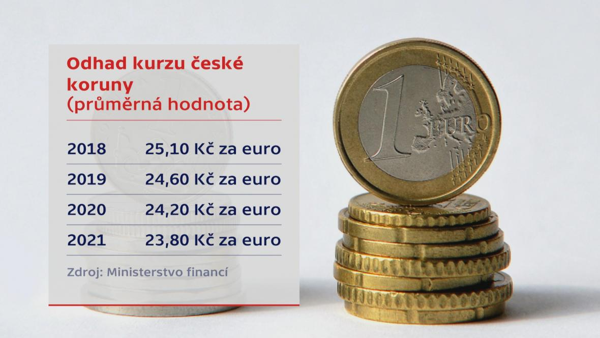 Odhad kurzu české koruny