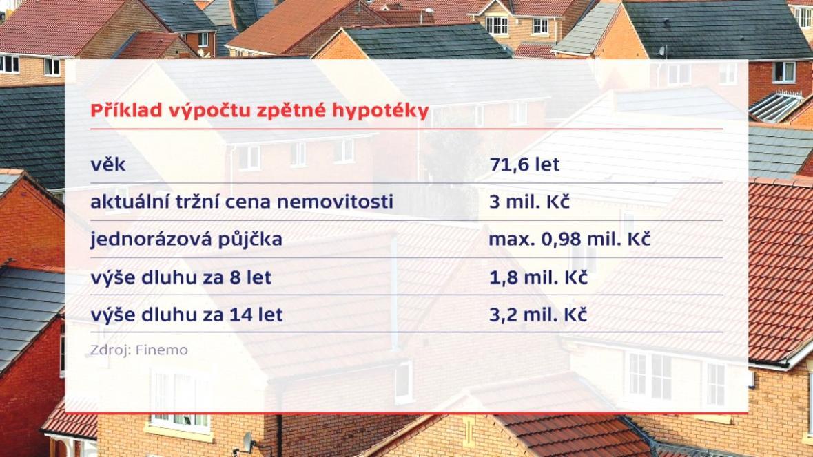Příklad výpočtu zpětné hypotéky