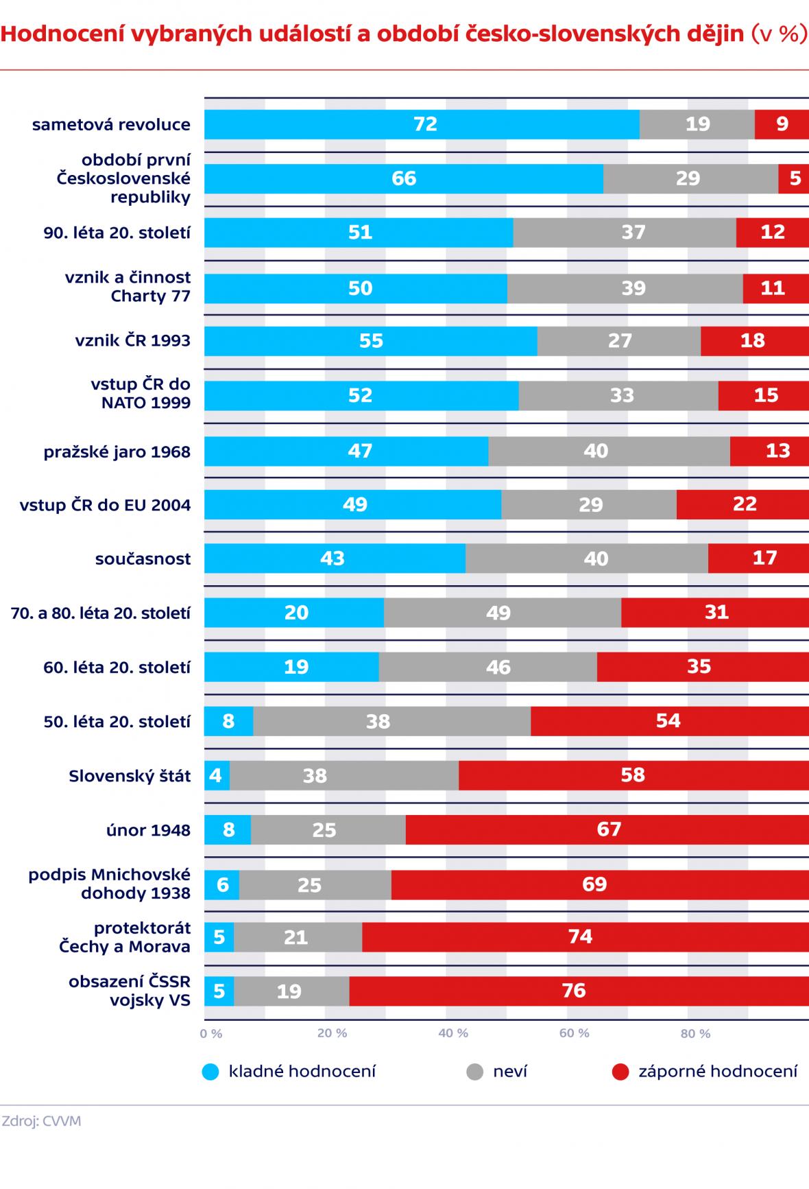 Hodnocení vybraných událostí a období česko-slovenských dějin (v %)