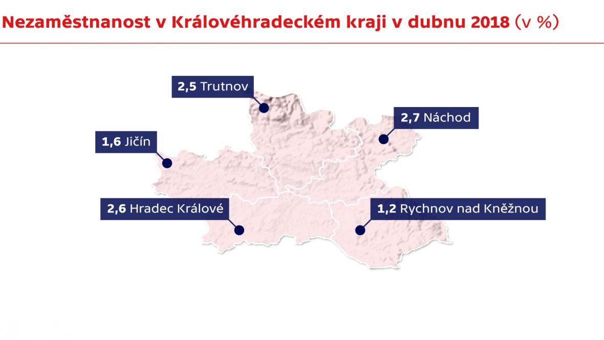 Nezaměstnanost v Královéhradeckém kraji v dubnu 2018