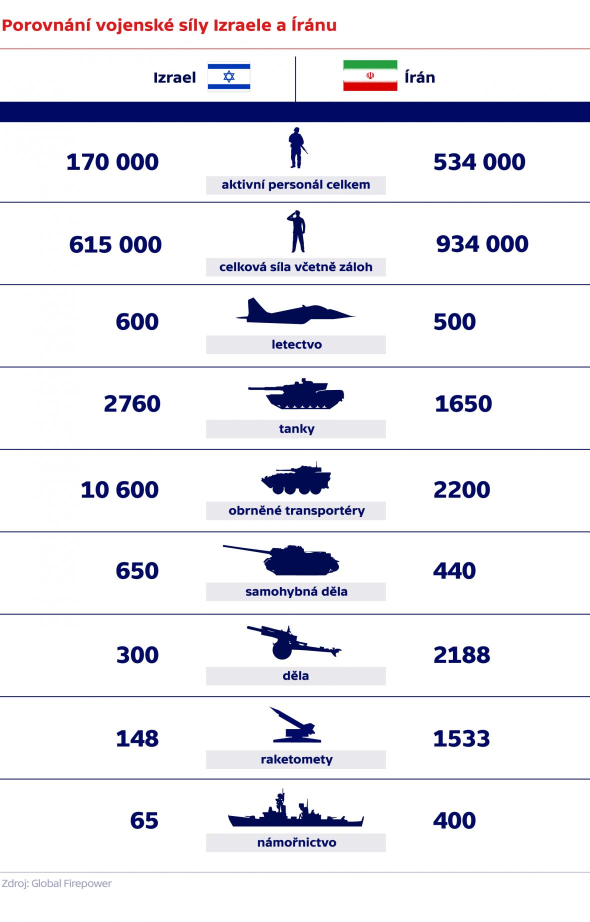 Porovnání vojenské síly Izraele a Íránu