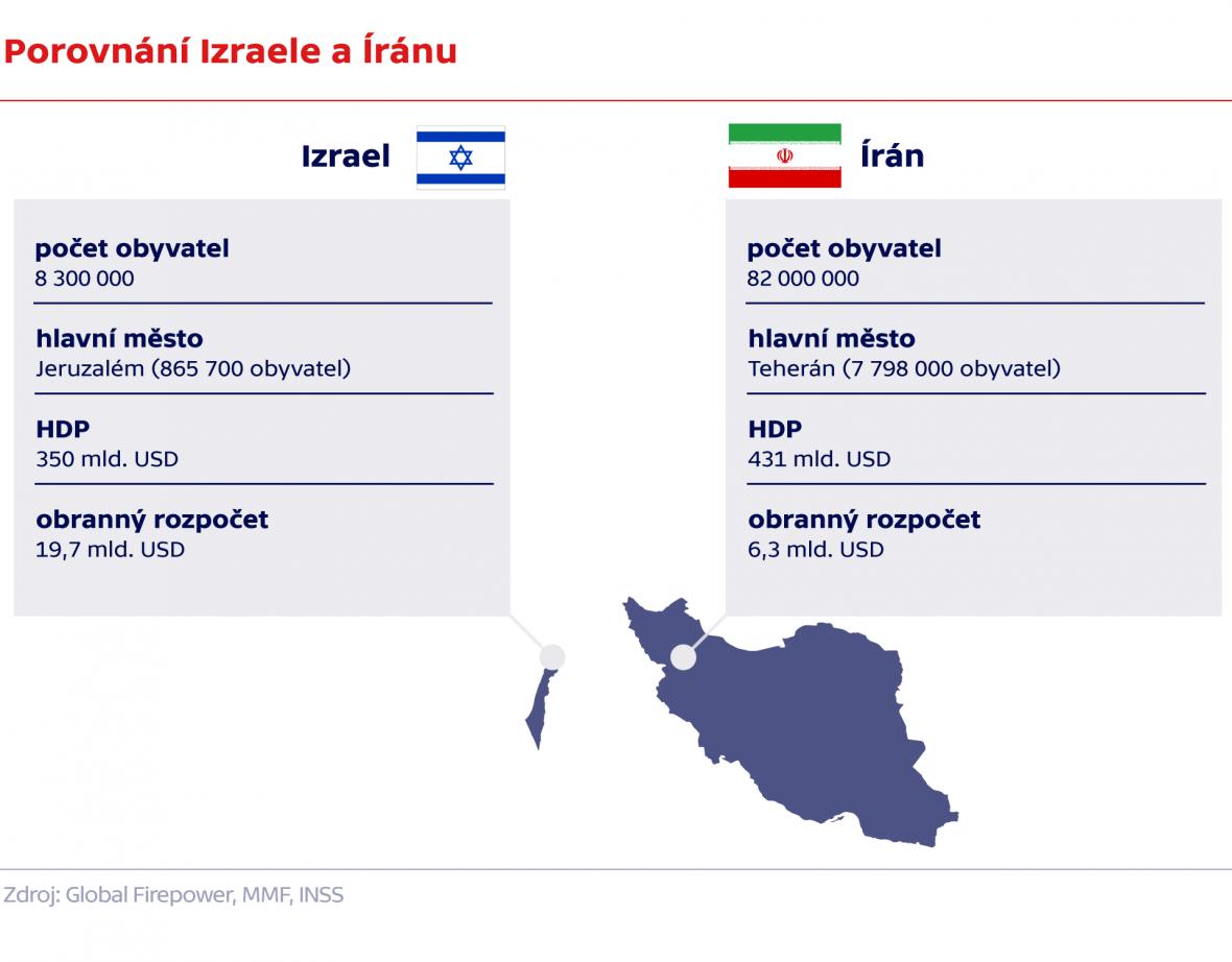 Porovnání Izraele a Íránu