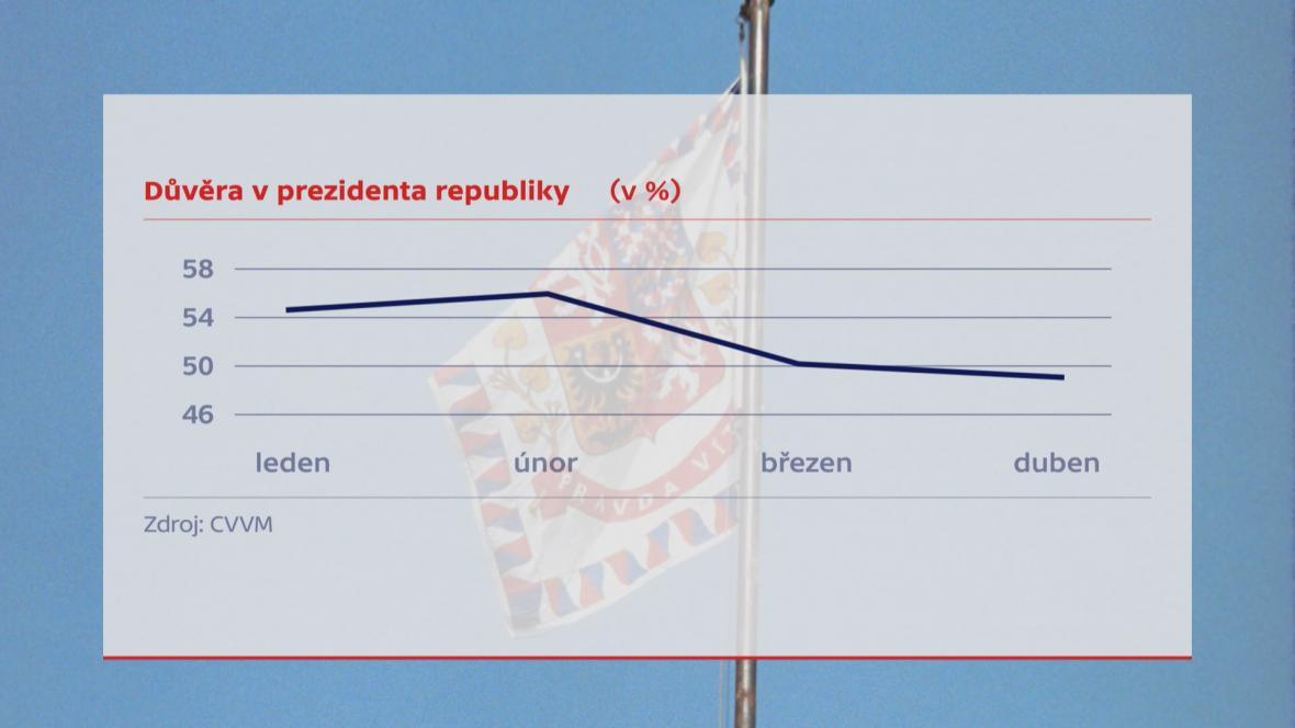 Důvěra v prezidenta podle CVVM