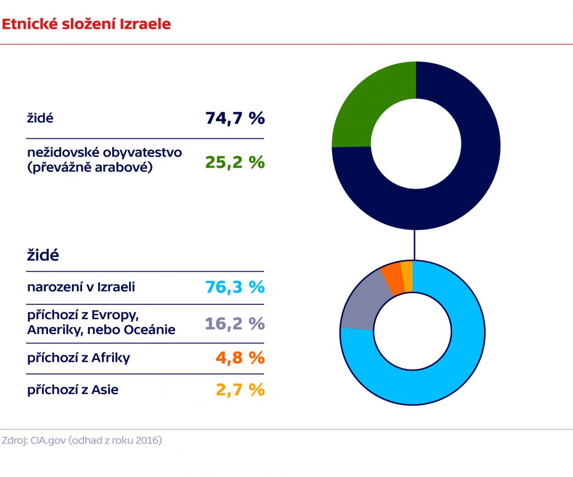 Etnické složení Izreaele