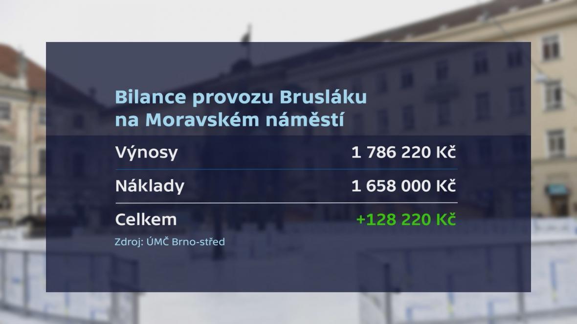 Bilance provozu Brusláku na Moravském náměstí