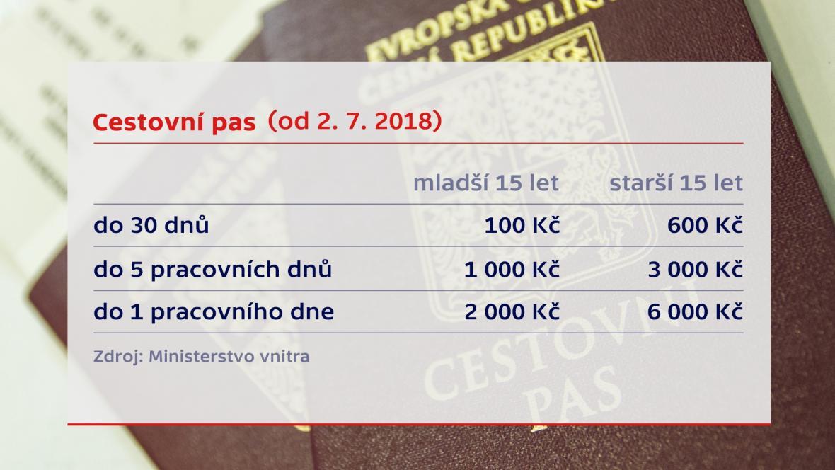 Změny u cestovních pasů