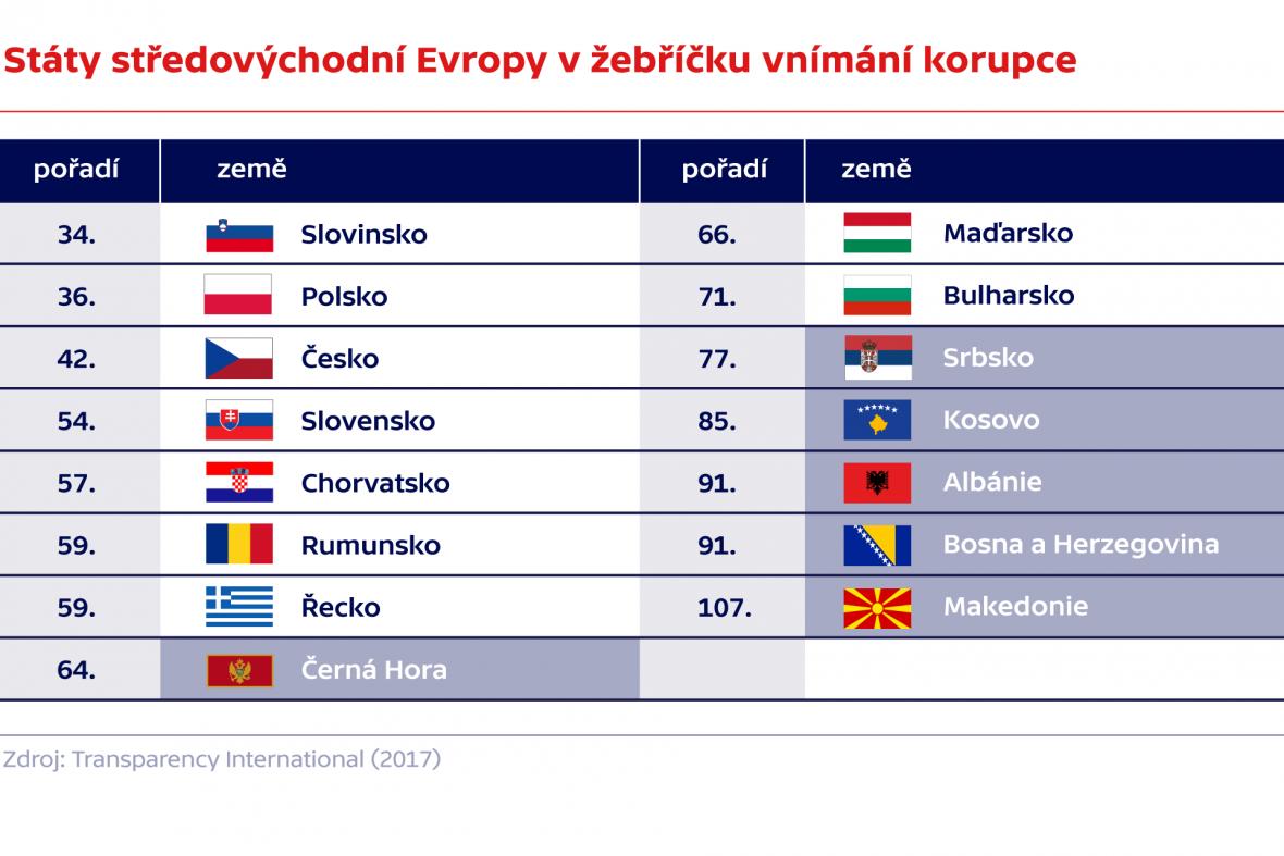 Státy středovýchodní Evropy v žebříčku vnímání korupce