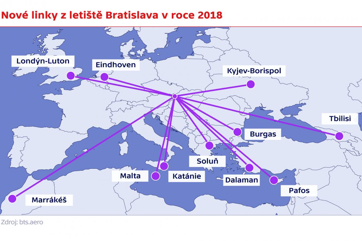 Nové linky z letiště Bratislava v roce 2018