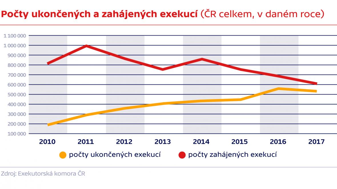Počty ukončených a zahájených exekucí (ČR celkem, v daném roce)