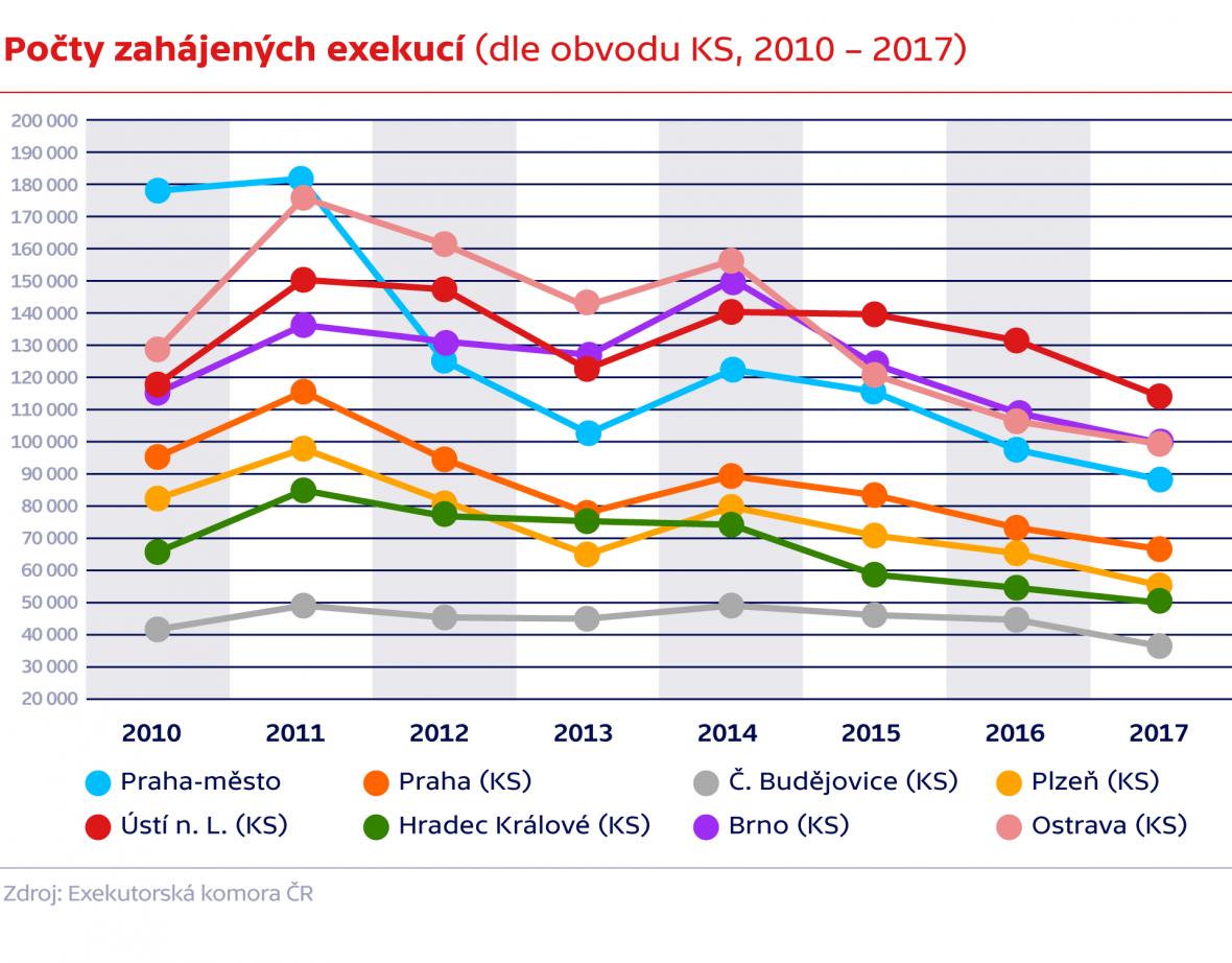 Počty zahájených exekucí (dle obvodu KS, 2010 – 2017)