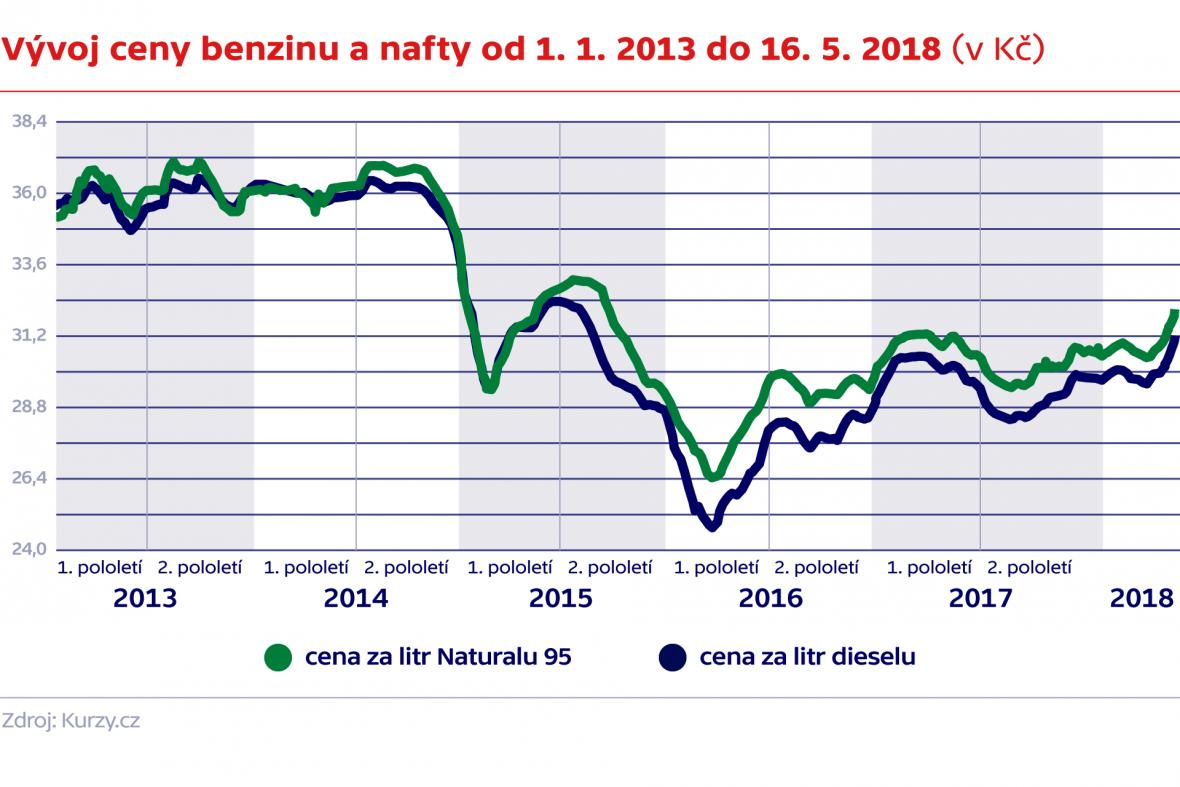 Vývoj ceny benzinu a nafty od 1. 1. 2015 do 17. 5. 2018 (v Kč)
