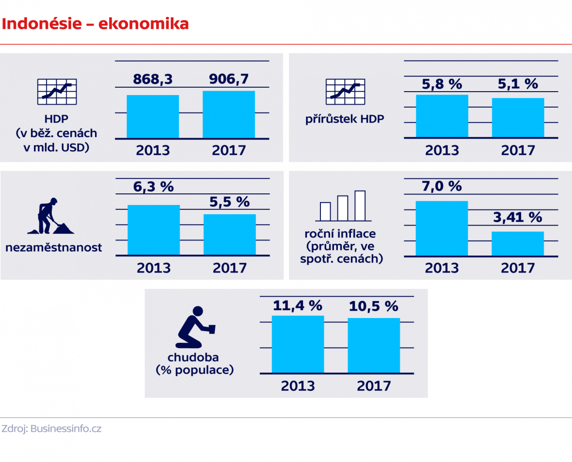 Indonésie – ekonomika