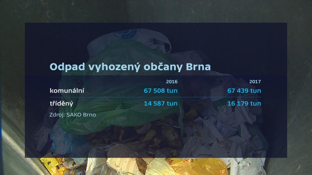Odpad vyhozený občany Brna