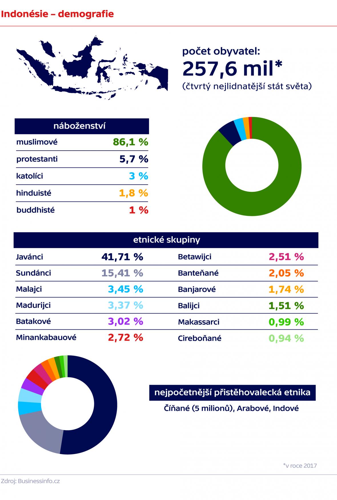 Indonésie – demografie