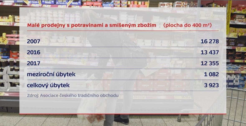Počty malých prodejen s potravinami a smíšeným zbožím