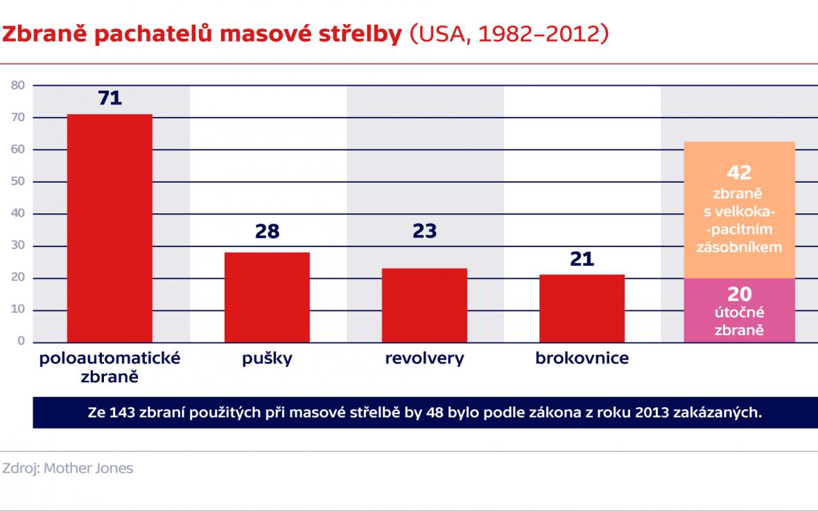 Zbraně pachatelů masové střelby (USA, 1982–2012)