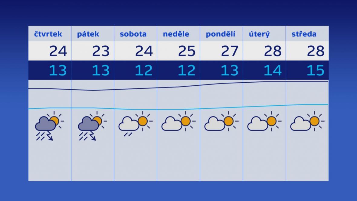 Předpověď počasí pro následujících sedm dní