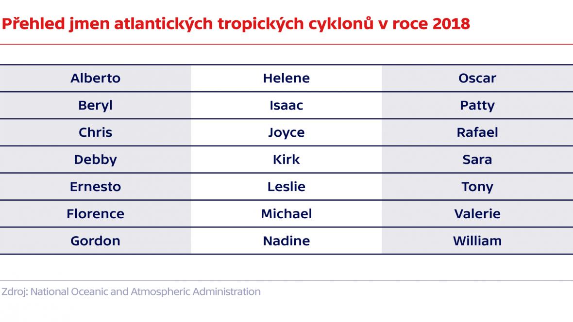 Přehled jmen atlantických tropických cyklonů v roce 2018