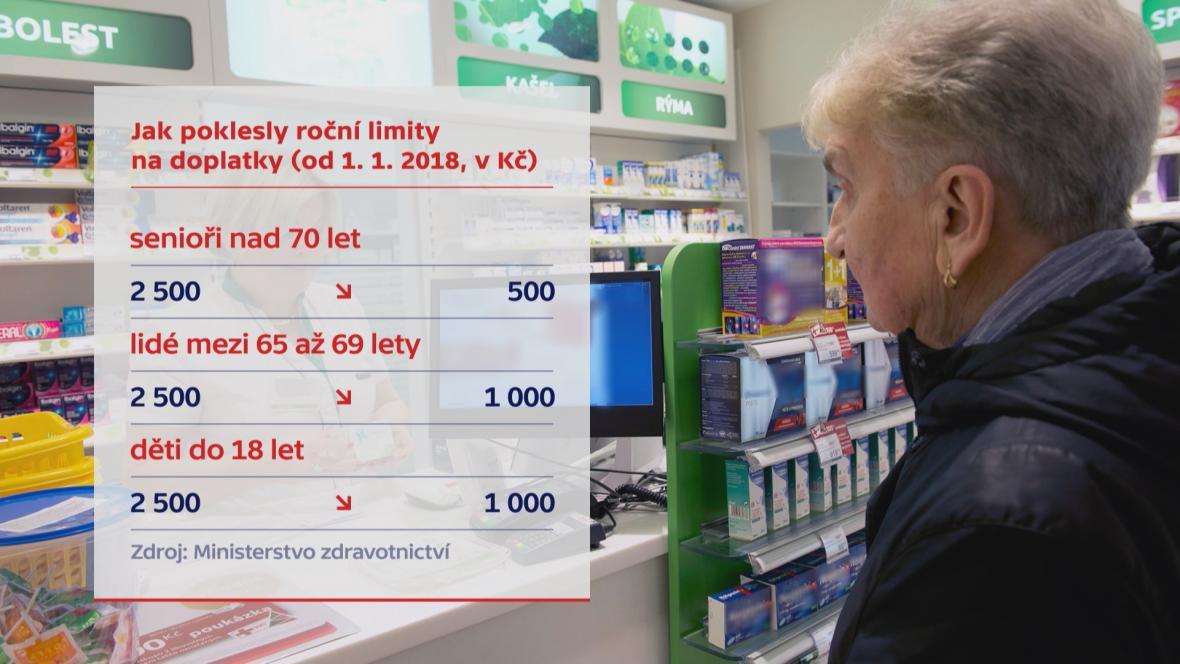 Limity doplatů za léky