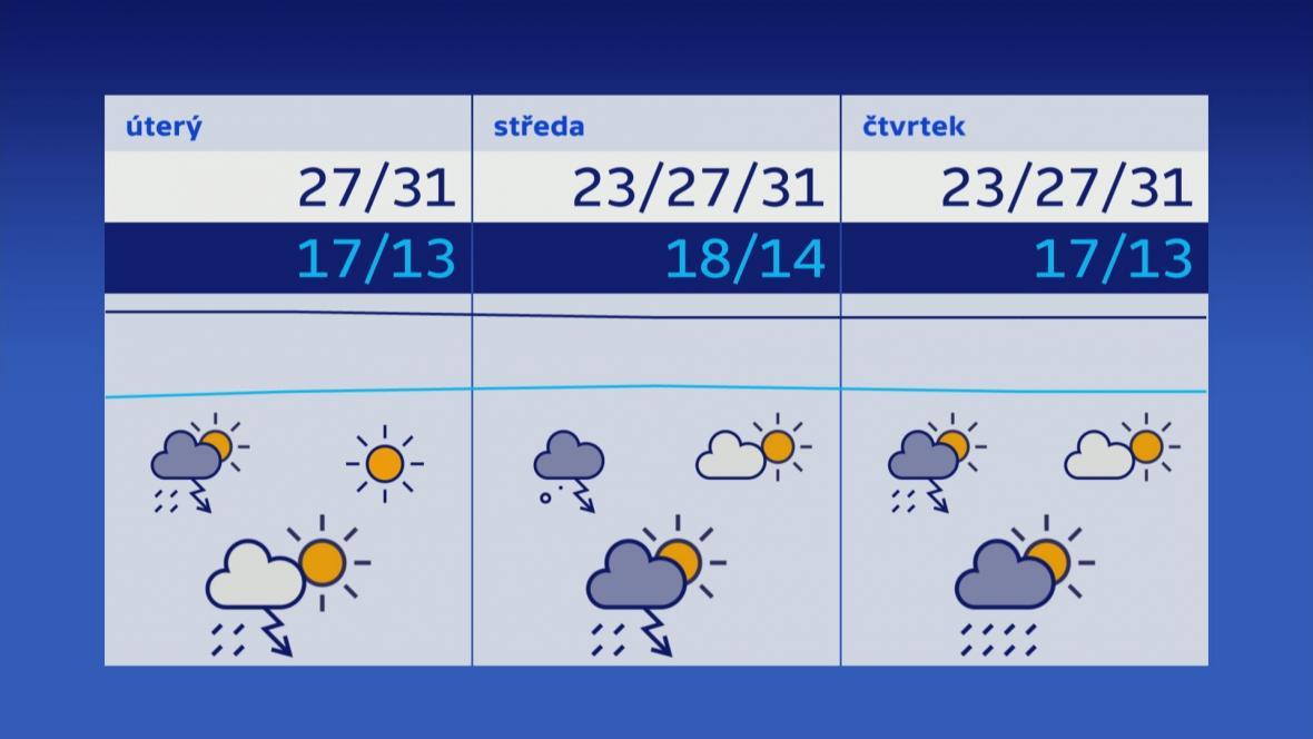 Počasí 29.–31. 5.