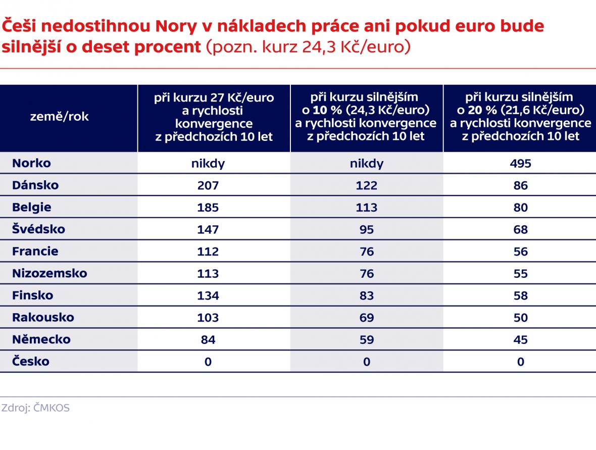 Češi nedostihnou Nory v nákladech práce ani pokud euro bude silnější o deset procent (pozn. kurz 24,3 Kč/euro)