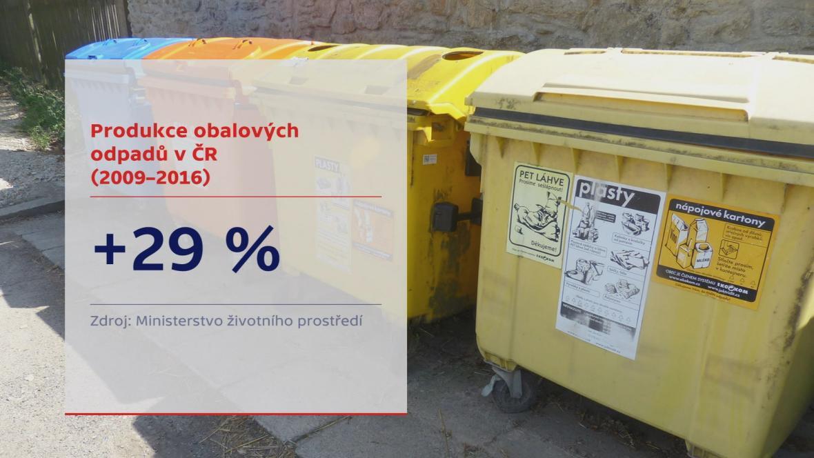 Produkce plastových odpadů