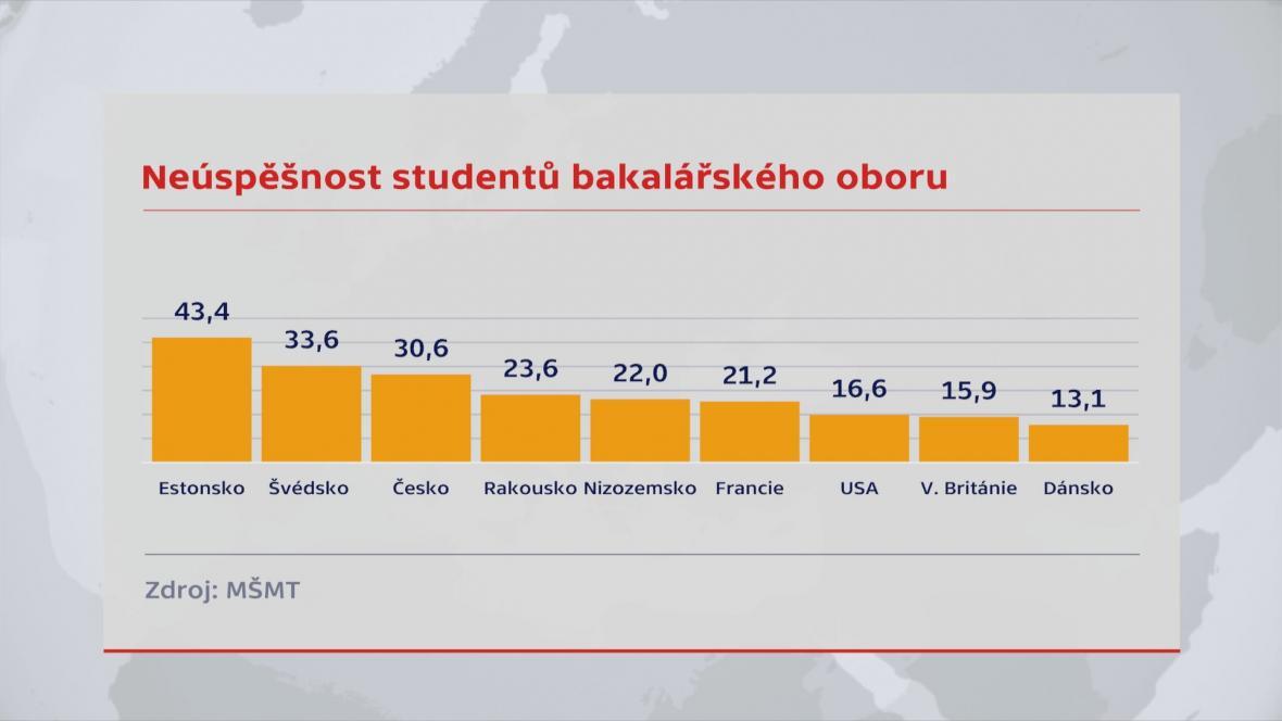 Neúspěšnost studentů bakalářského studia