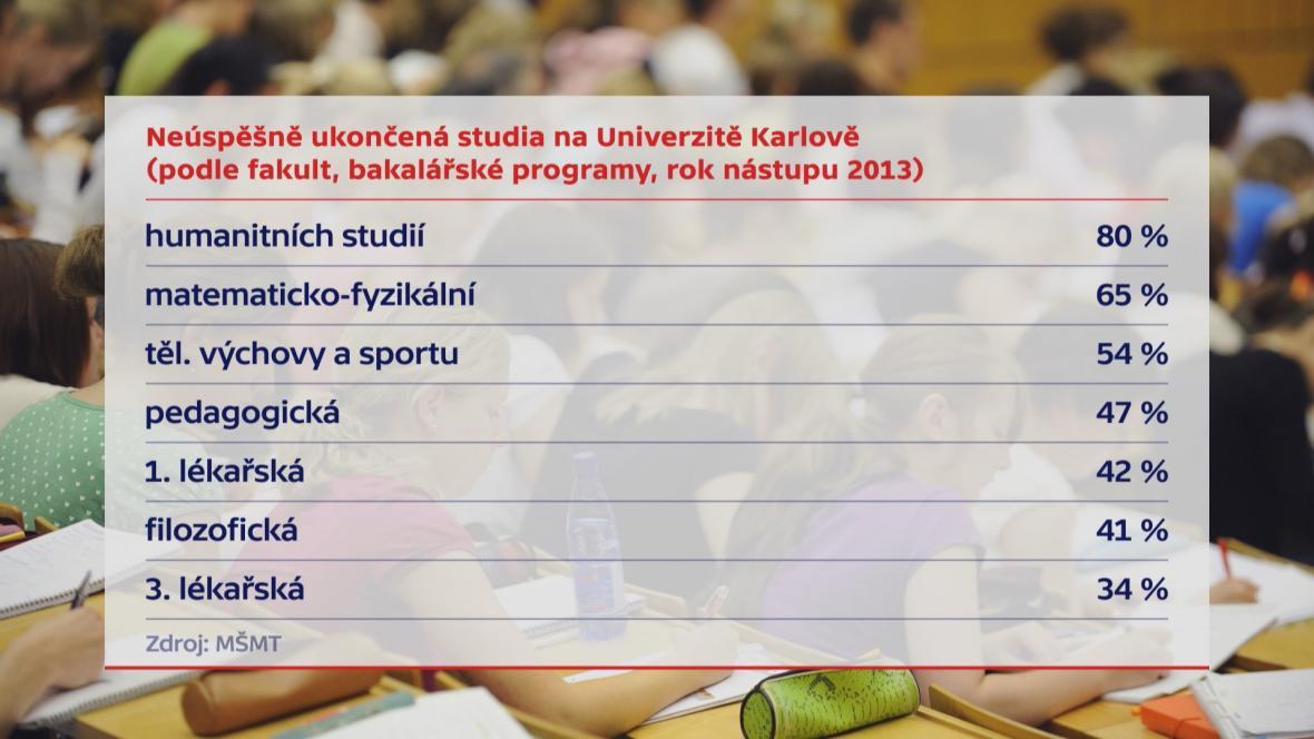 Neúspěšně ukončená studia na Univerzitě Karlově