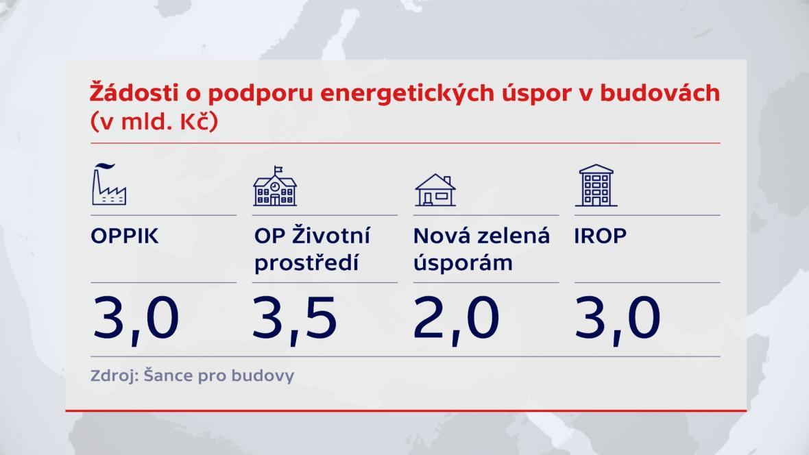 Žádosti o podporu energetických úspor v budovách