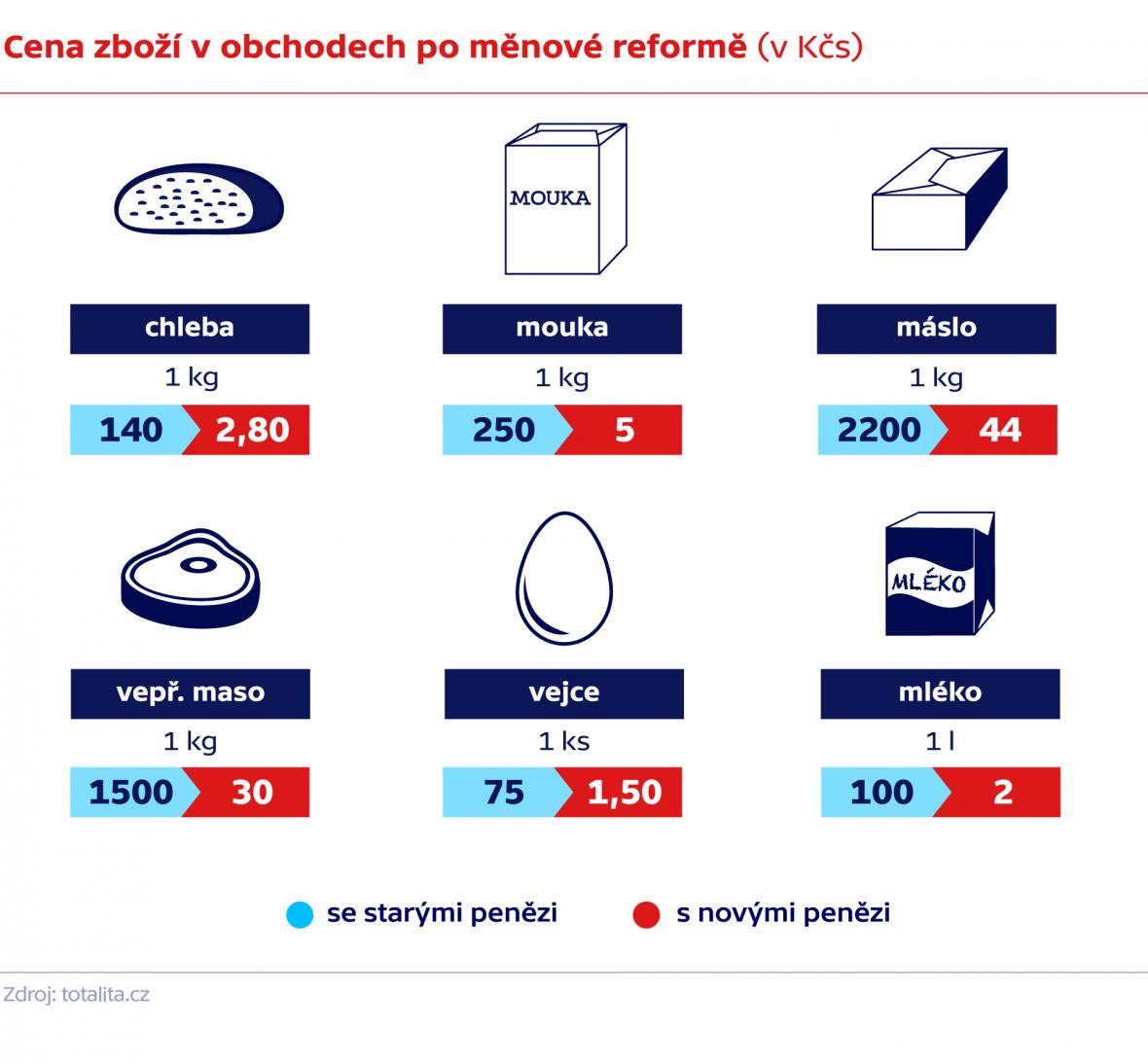Cena zboží v obchodech po měnové reformě (v Kčs)
