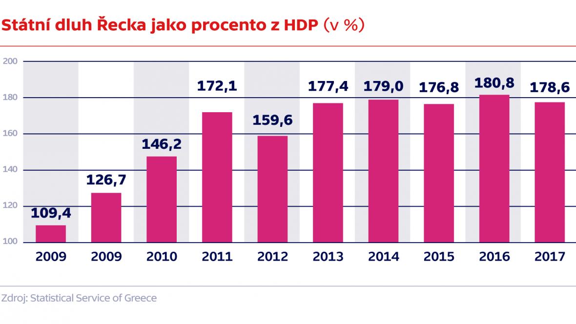 Státní dluh Řecka jako procento z HDP (v %)