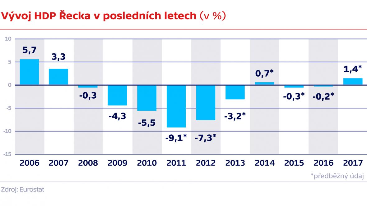 Vývoj HDP Řecka v posledních letech (v %)