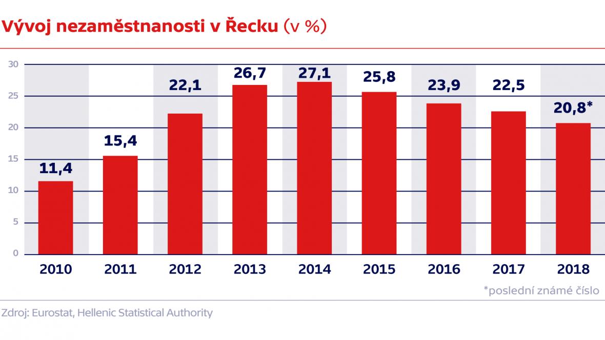 Vývoj nezaměstnanosti v Řecku (v %)