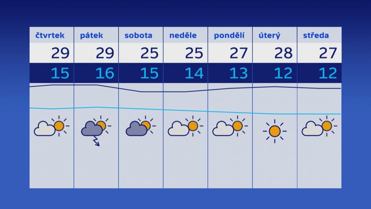 Počasí na dny 31. 5. až 7. 6.