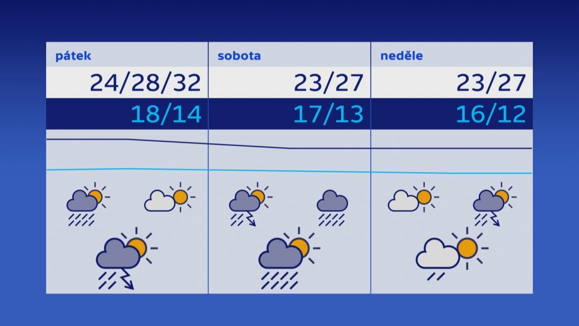 Počasí na první červnový pátek a víkend