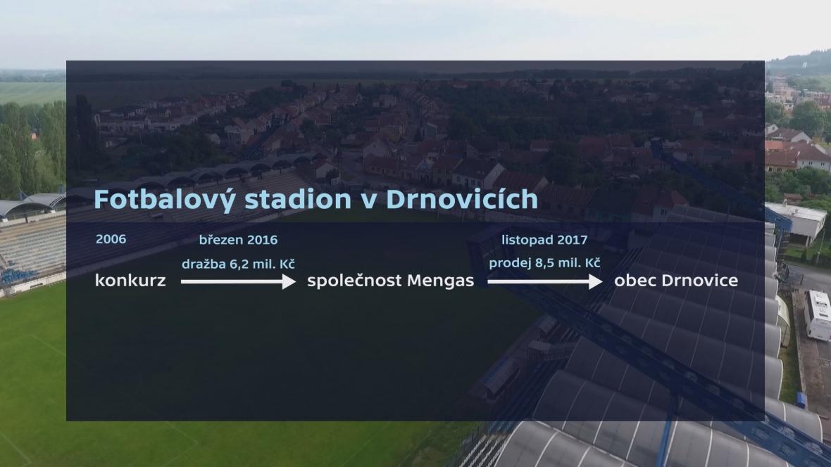Přeprodej stadionu v Drnovicích