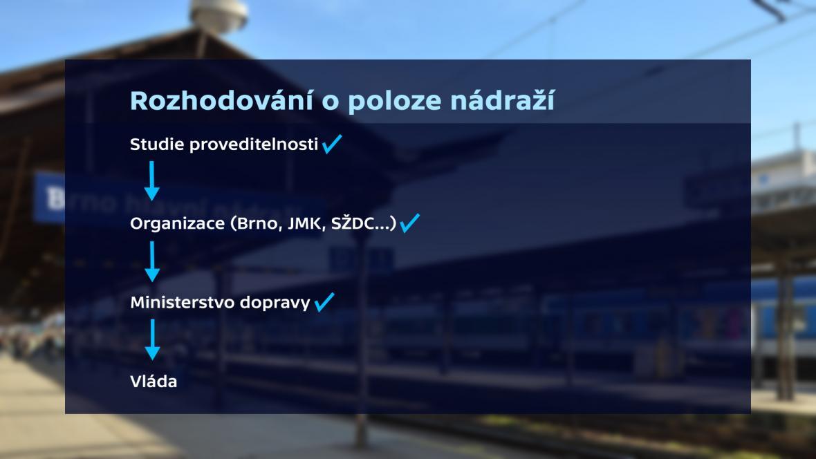 Fáze rozhodování o nádraží v Brně