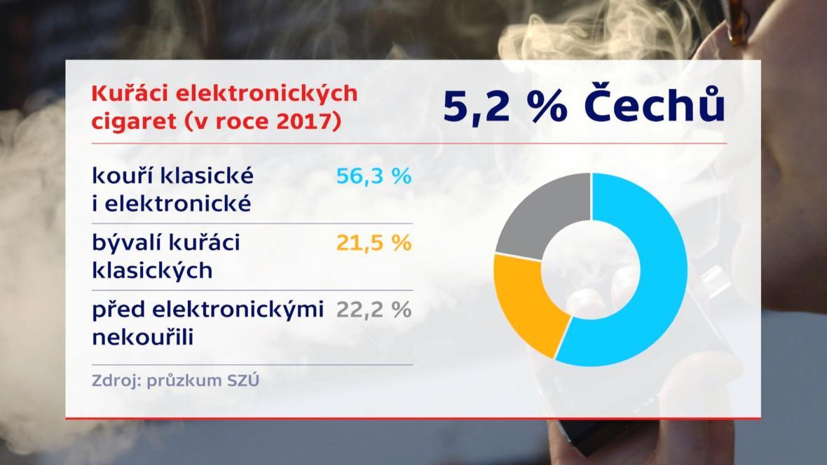 Statistika kouření elektronických cigaret