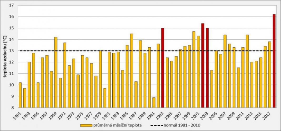 Průměrná měsíční teplota v květnu v ČR v letech 1961 – 2018. Červeně jsou označeny hodnoty 15 °C a vyšší.