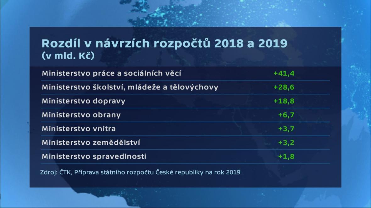 Rozdíly v návrzích rozpočtů pro rok 2019