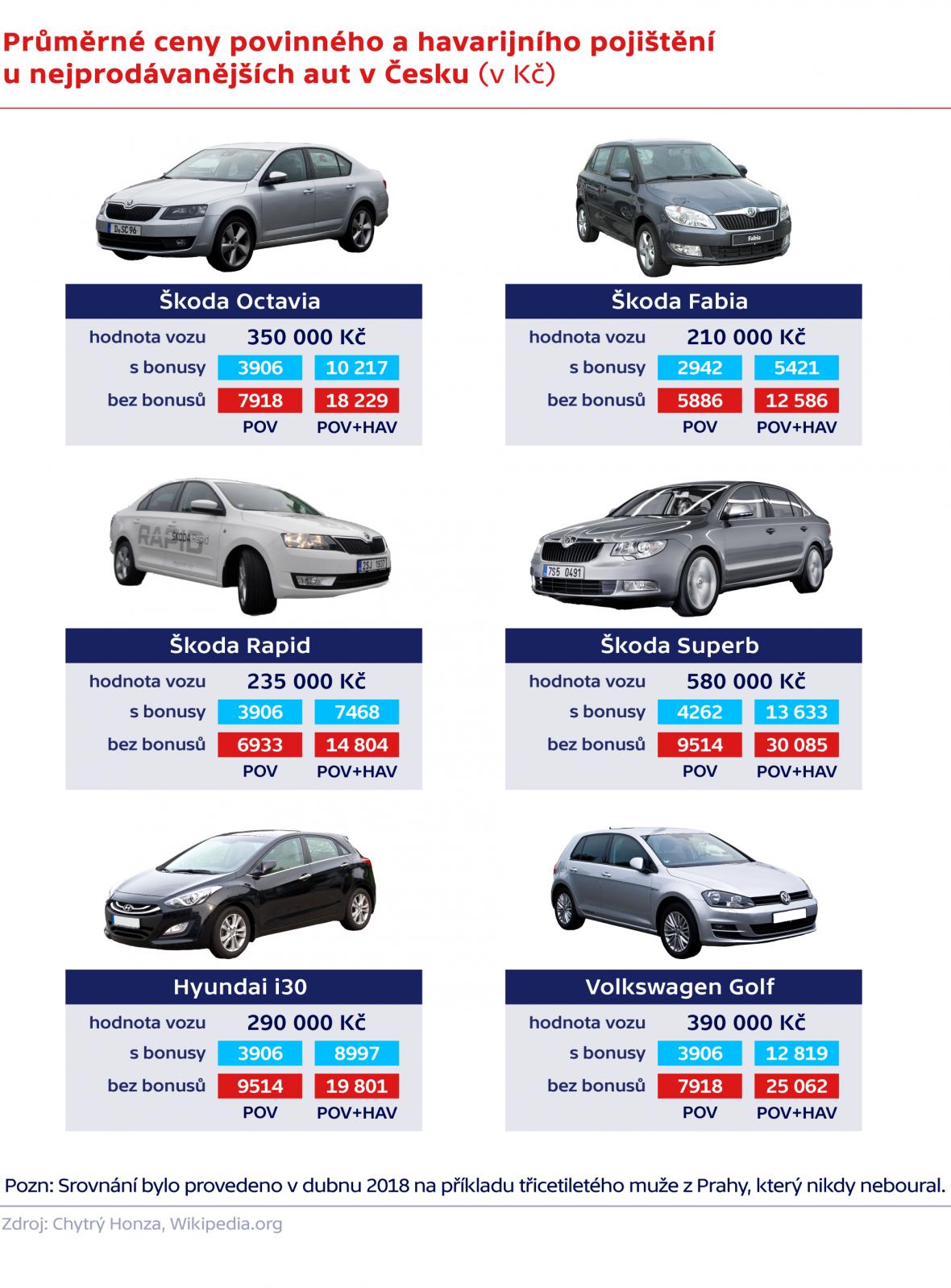 Průměrné ceny povinného a havarijního pojištění u nejprodávanějších aut v Česku (v Kč)
