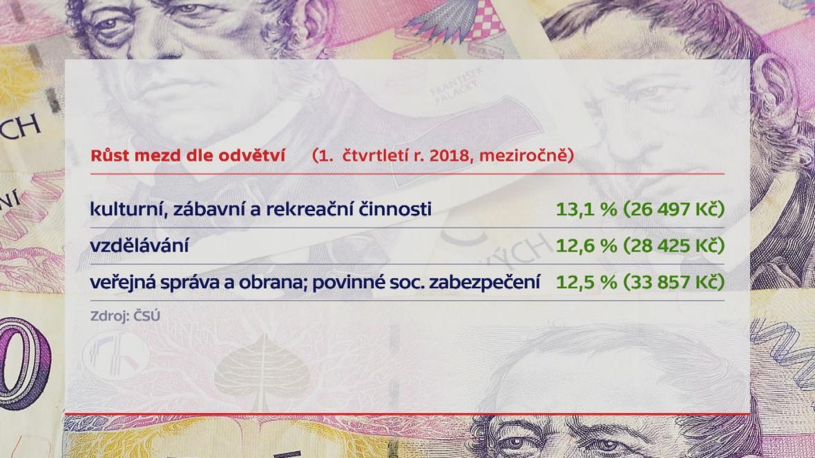 Růst mezd v 1. čtvrtletí 2018 podle odvětví