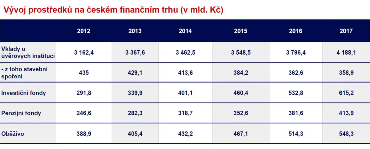 Vývoj českého finančního trhu