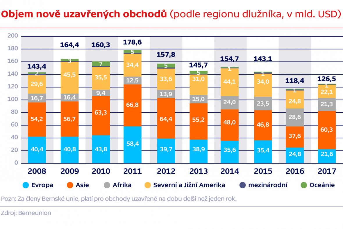 Objem nových obchodů (podle regionu dlužníka, v mld. USD)